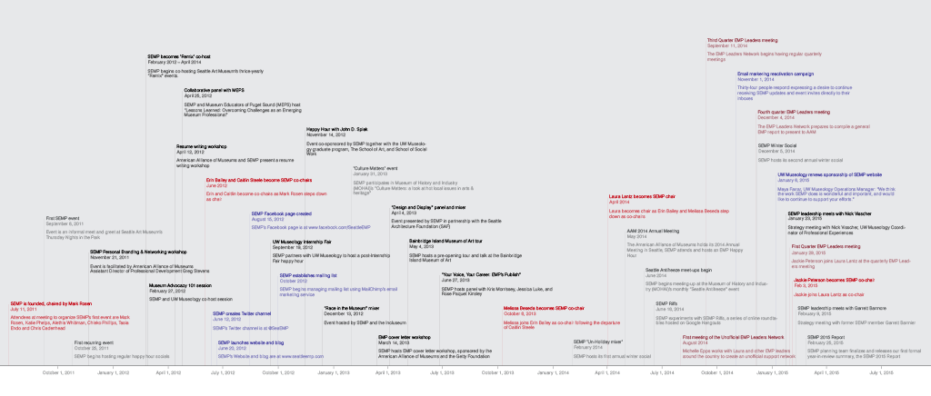 SEMP Timeline
